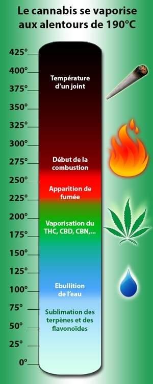 La température idéale de vaporisation du cannabis se situe aux alentours de 190°C.