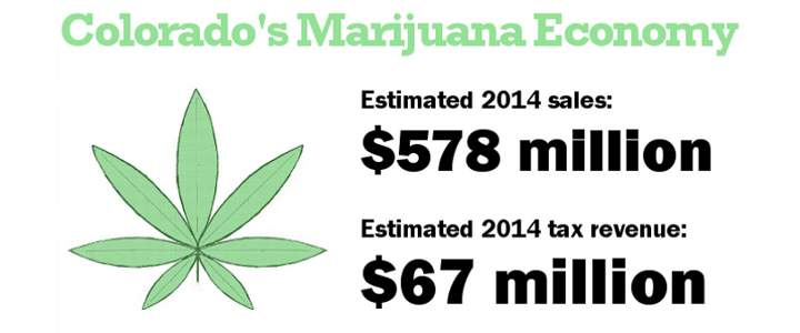 Revenu Taxes Cannabis Colorado