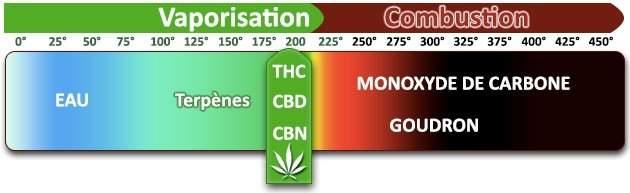 Température idéale de vaporisation du Cannabis
